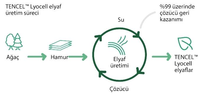 tencel lyocell üretim aşamaları