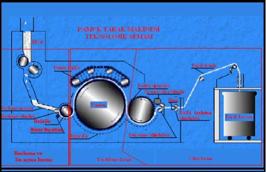 Pamuk tarak makinesi teknolojik şeması